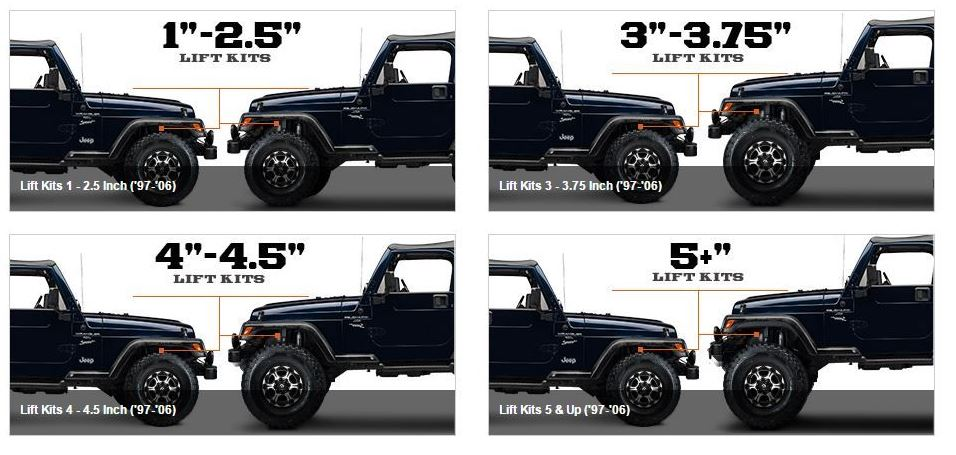 TuffTruckParts.com - Jeep Lift Kit sizes
